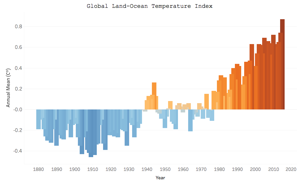 Global land-ocean temperature index (1880-2015)