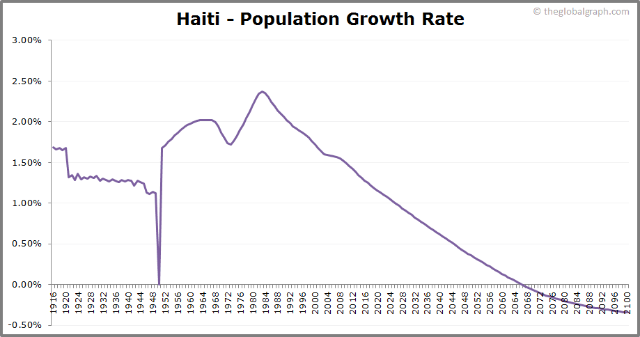 Haiti  Population Growth Rate