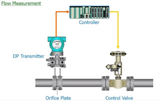 Flow measurement - DP transmitter application