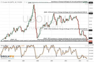Grafik harga minyak mentah - cryptonews.id