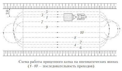 Схема работы прицепного катка