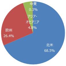 MSCIコクサイ・インデックス(円換算)2017年5月末現在