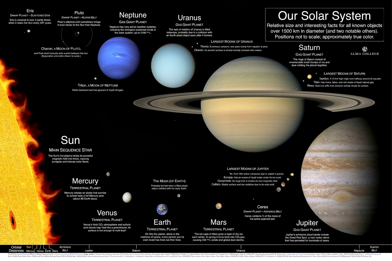 the solar system planets information - photo #17