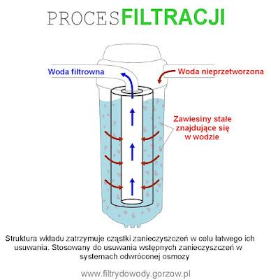 Dlaczego warto leczyć moją wodą?