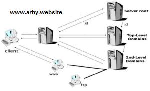 Pengertian DNS Beserta Fungsi dan Cara Kerja DNS (Lengkap)