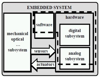 Sistem Embedded Sistem Embedded