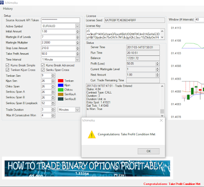 EURAUD Ichimoku binary options bot