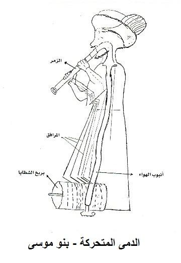 27856bbcc المصدر: كتاب الحيل – ويكيبيديا، الموسوعة الحرة، علوم حضارة الإسلام و دورها  في الحضارة الإنسانية لعمر عبيد حسنه