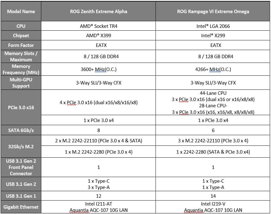 ASUS ROG Zenith Extreme Alpha and Rampage VI Extreme Omega Specs