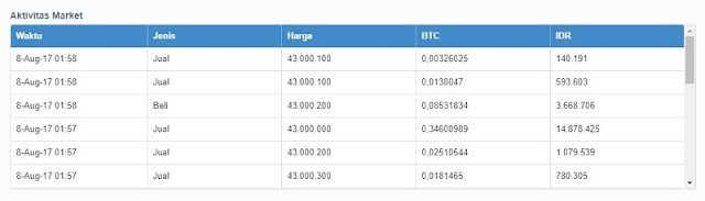 Aktifitas Market VIP Bitcoin Indonesia