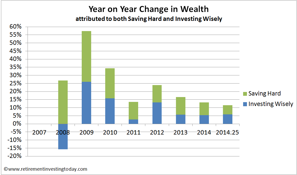 RIT Year on Year Change in Wealth