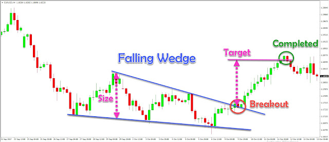 FALLING AND RISING WEDGE
