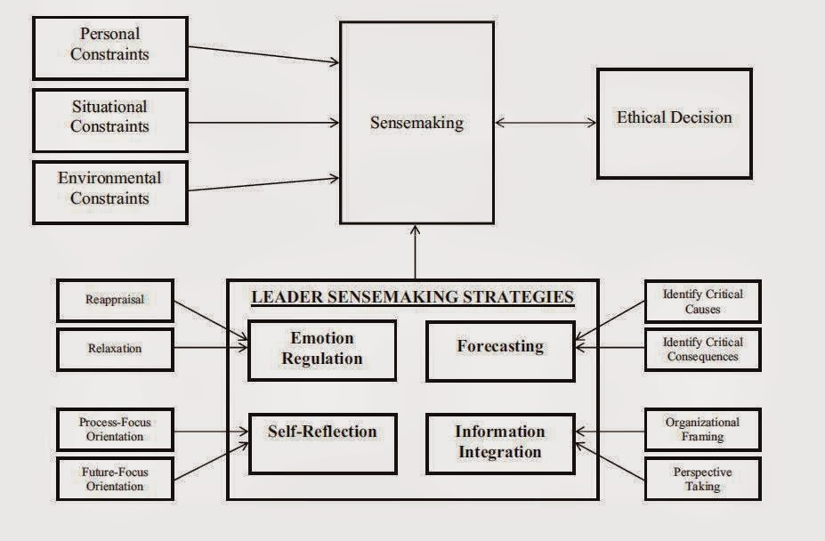 Leader sensemaking model of ethical decision making also organizational leadership rh jrlech spot