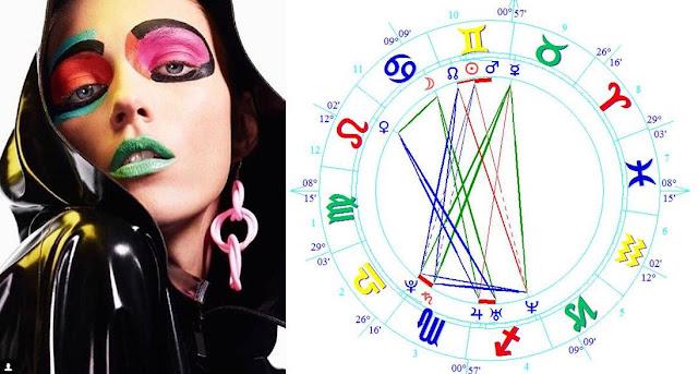 Astro Wiki Anja Rubik birth chart zodiac forecast