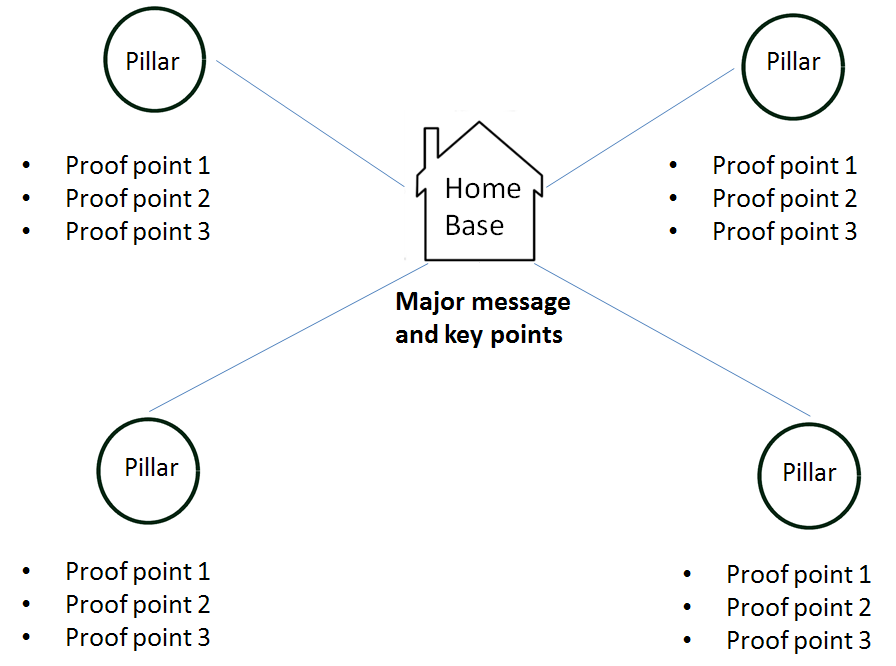 Message Map Template | Clp Beacon Business Issues And Solutions The Message Map A Cool Tool