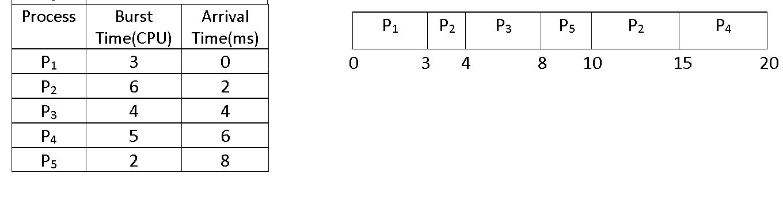 srtf scheduling gantt chart, srtf numerical