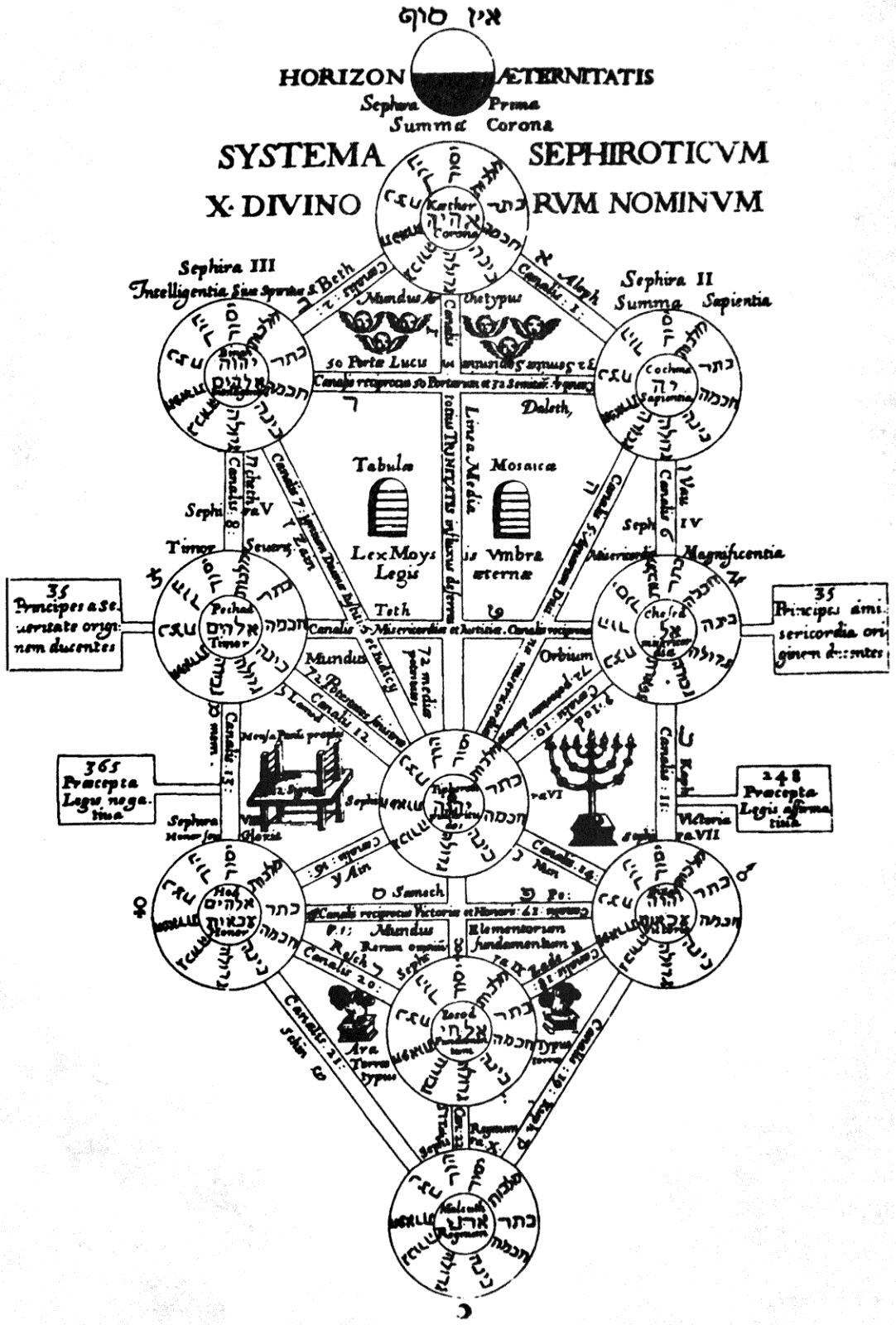 Tarot Amp Kabbalah In The 15th Amp Early 16th Centuries