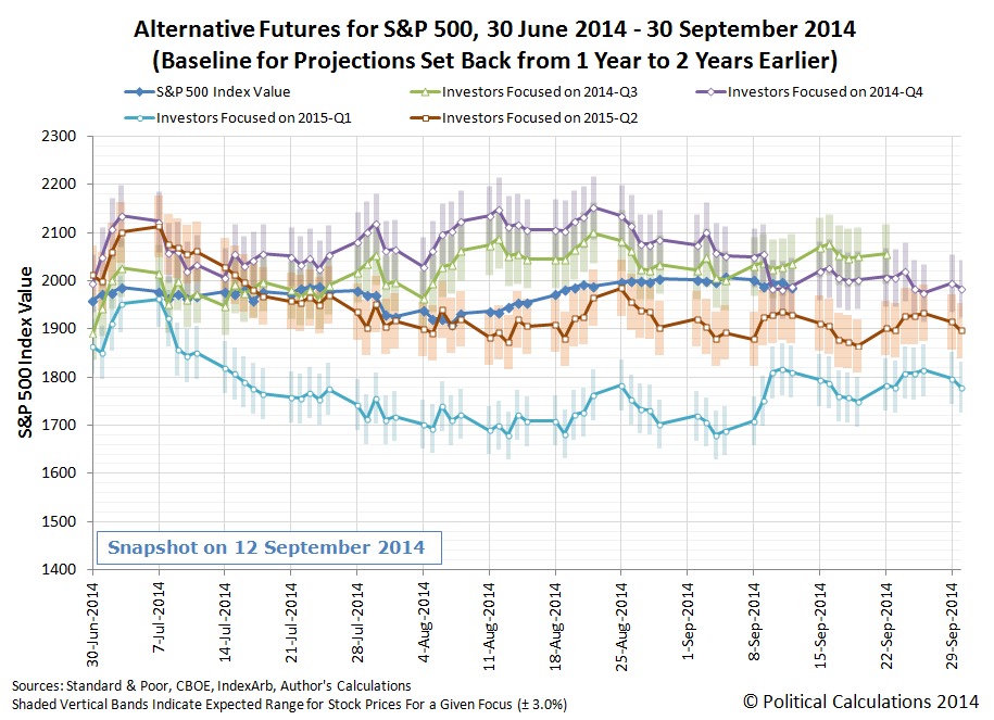 Alternate Futures for S&P 500 Stock Price Trajectories - Third Quarter of 2014, Snapshot through 12 September 2014 - Rebaselined Model