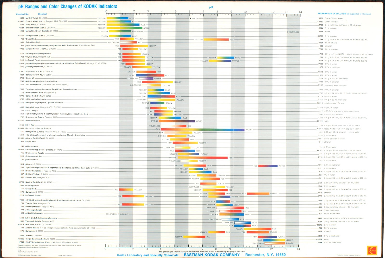 Boundless has  less visual but maybe more web friendly chart also found out about chemistry acid base indicator charts rh foundoutaboutchemistryspot