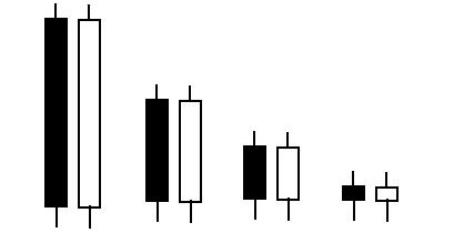 Which candlestick are white and black forex