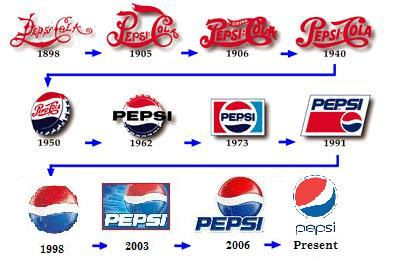 the history: History of Pepsi