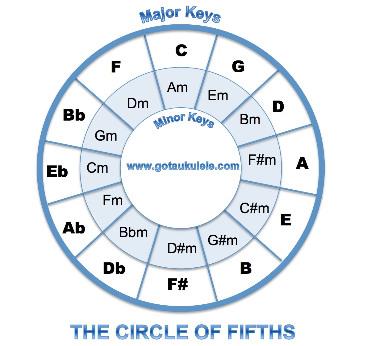 photo relating to Printable Circle of Fifths Wheel titled Ukulele Basic principle - The Circle Of Fifths