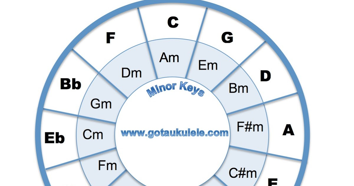 photo relating to Printable Circle of Fifths Wheel named Ukulele Basic principle - The Circle Of Fifths
