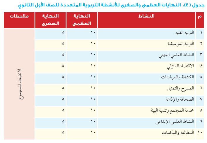 توزيع درجات الصف الأول الثانوي العام 2019 درجات الأنشطة التربوية المعتمدة