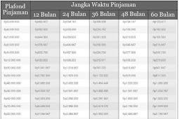 Tabel Pinjaman Tanpa Agunan Bank BNI 2018