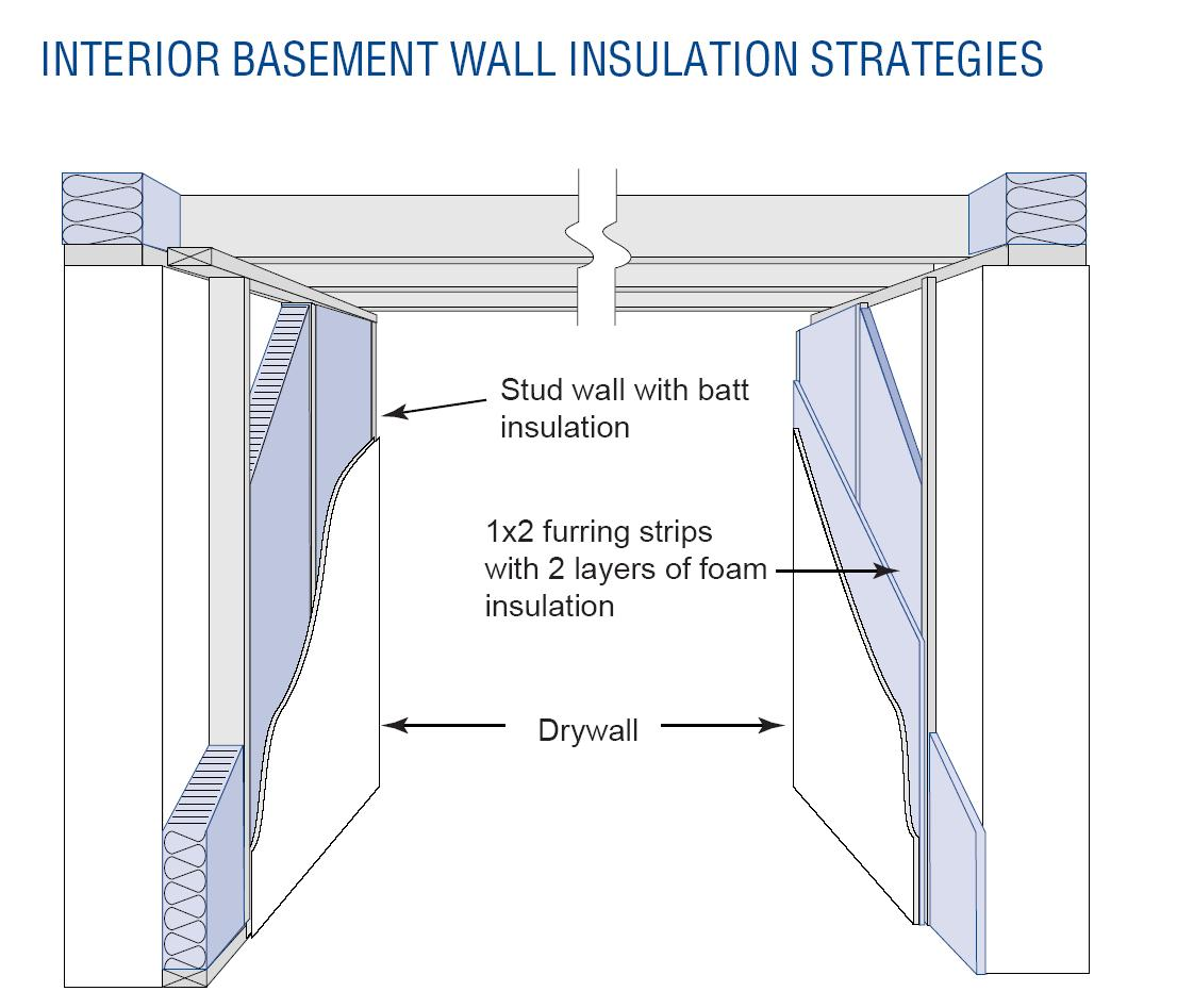 Build or Remodel Your Own House: Should You Insulate a Basement