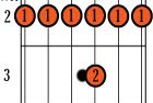 Guitar Chords - F#/Gb