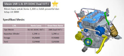 mesin dual vvt-i