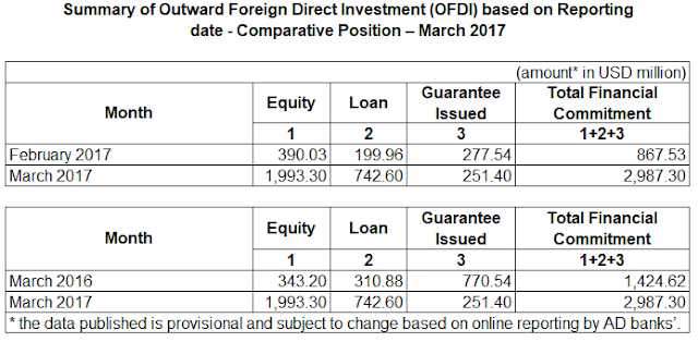 Outward Foreign Direct Investment (OFDI) For March 2017