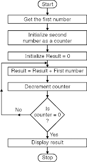 Multiply Two 8 Bit Numbers Successive Addition Method