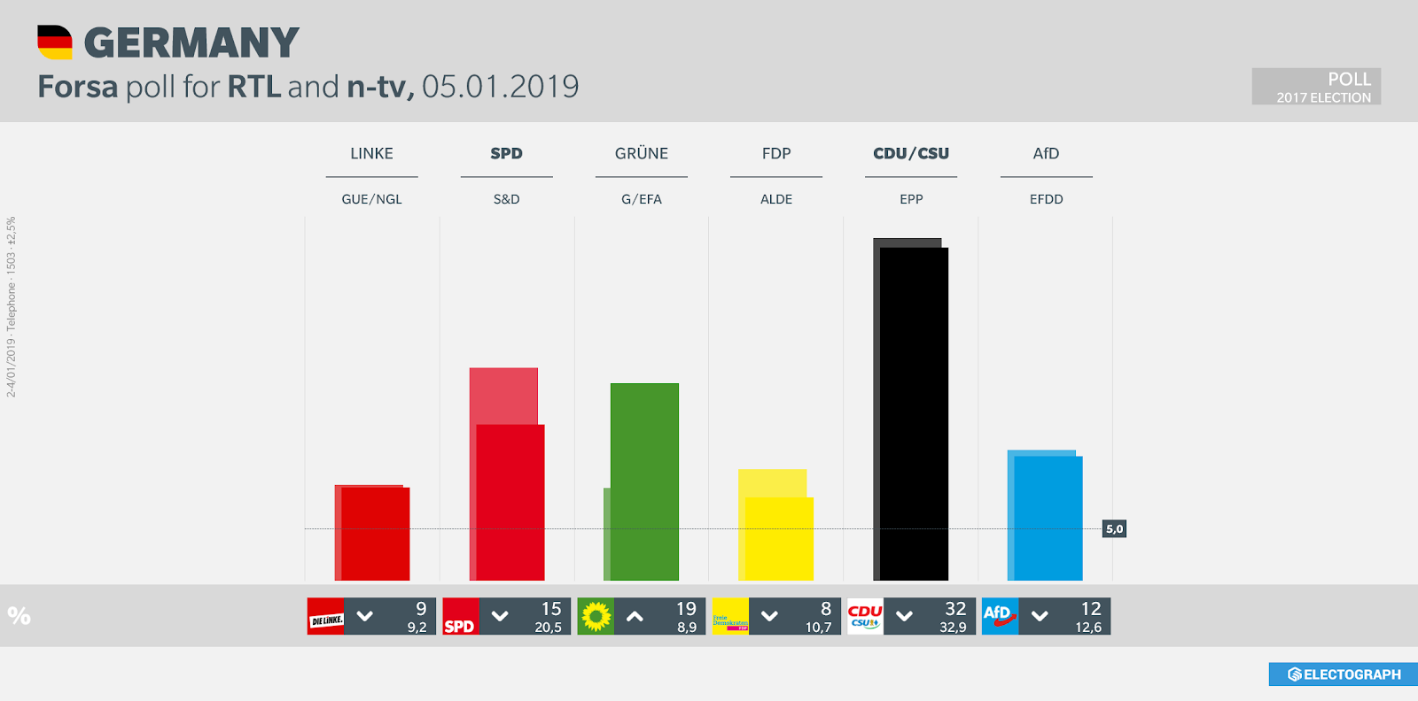 GERMANY: Forsa poll chart for RTL and n-tv, 5 January 2019
