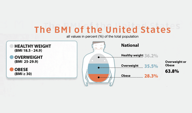The BMI of the United States
