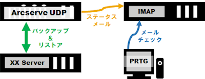 検証時の機器の接続状態