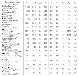 Значения коэффициентов Сmn для различных типоразмеров морских судов