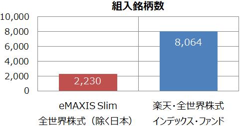 eMAXIS Slim 全世界株式(除く日本)と楽天・全世界株式インデックス・ファンドの組入銘柄数