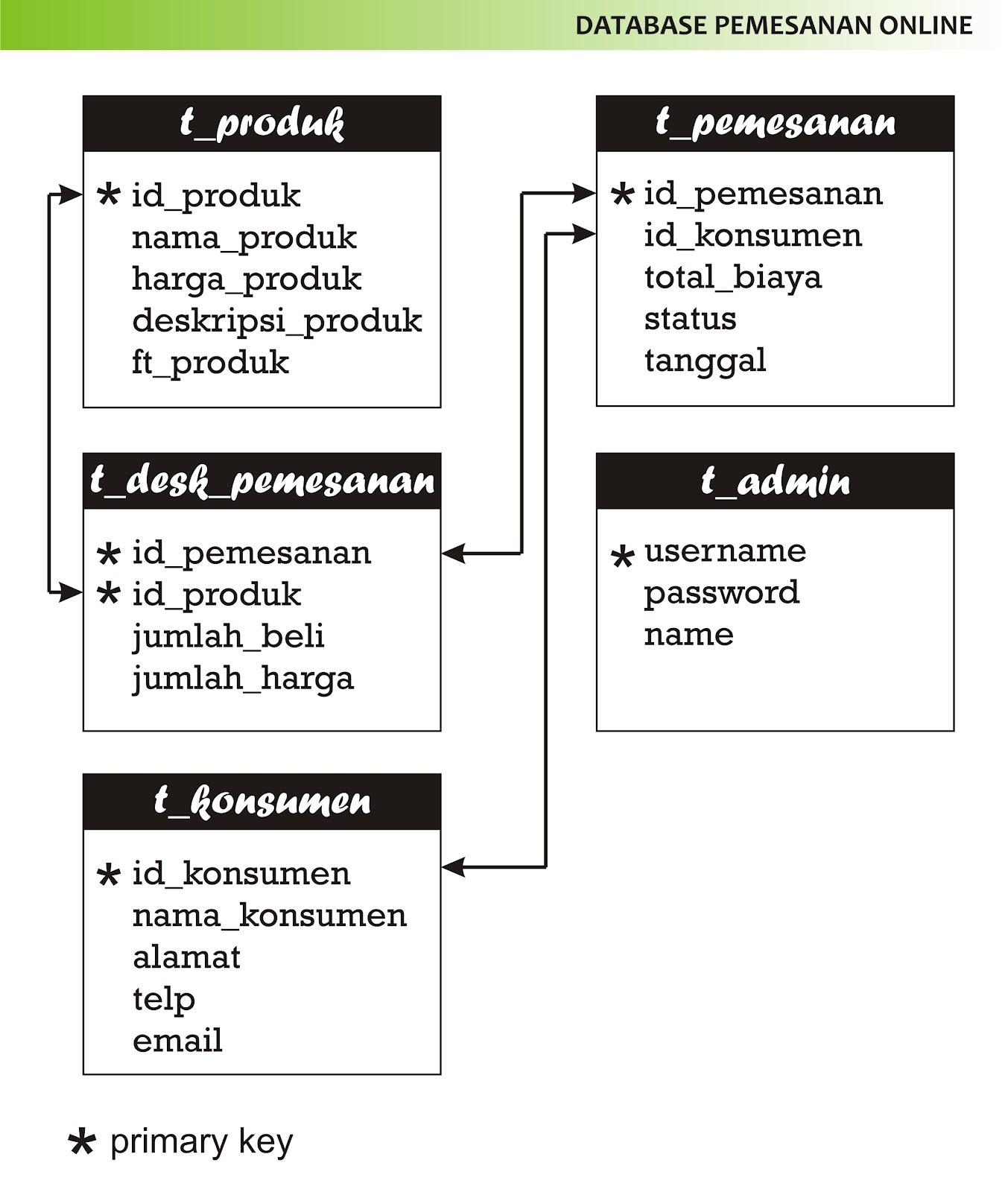 Contoh Database Sederhana