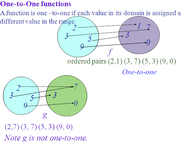 type of function,one one function,Introduction function and inverse function ,derivative of trigonometric function with solved example