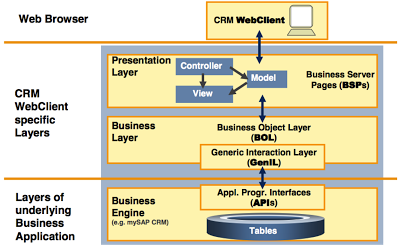 3 layers of business business application data layer