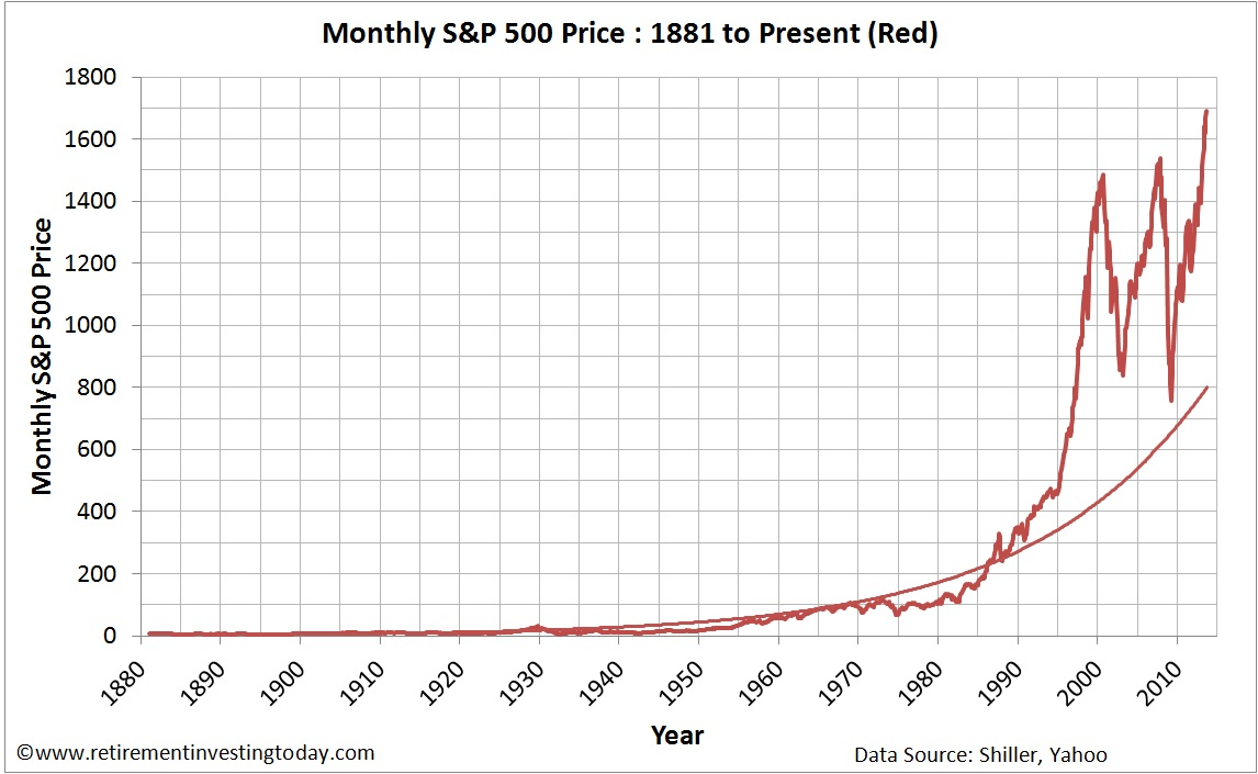 Chart of the Monthly S&P500 Price