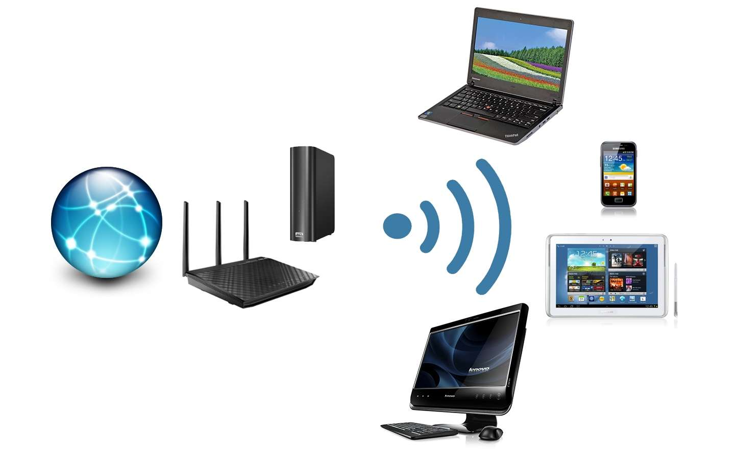 Wireless Internet Equipment ~ Wireless devices to make your life easier muddlex