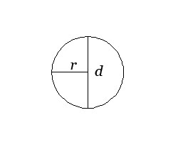 Luas dan Keliling Lingkaran