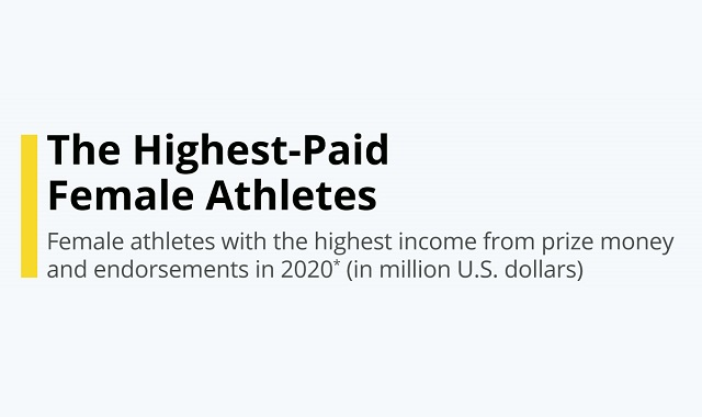 Highest-Paid Female Athletes