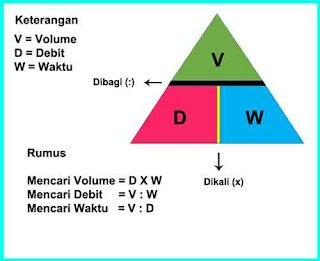 Rumus Debit Air