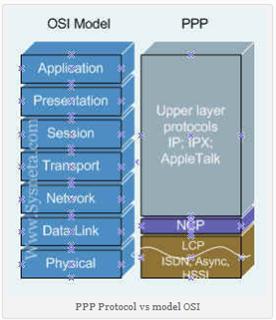 Enkapsulasi, Protokol WAN dan switching layer 3 (PPP, PAP