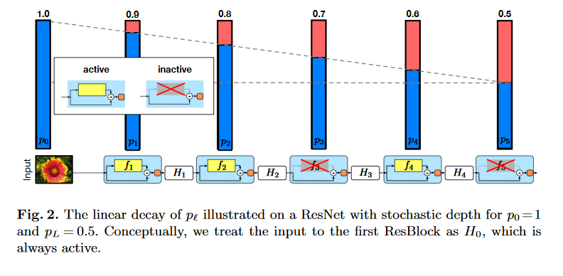 Nuit Blanche: Deep Networks with Stochastic Depth - implementation -
