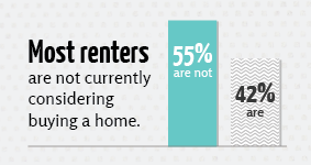Chart showing that 55% of renters are not currently considering buying a home, while 42% are.